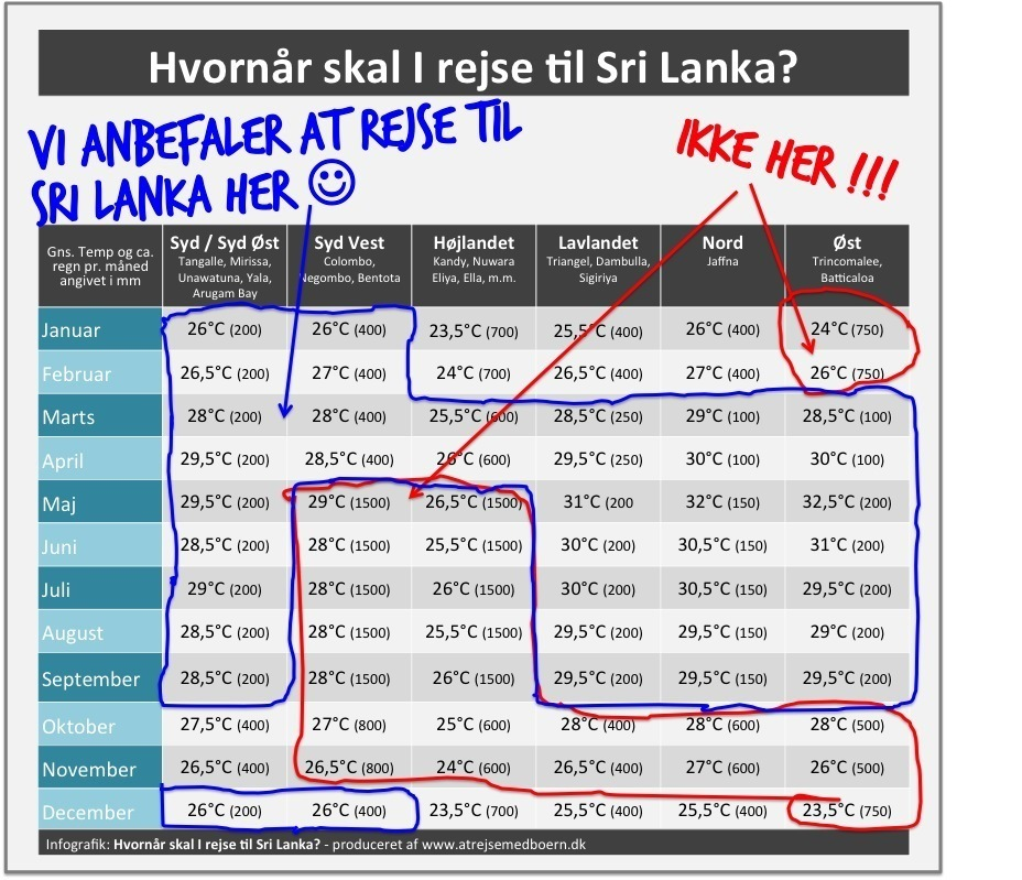 tjek vejret ud så i kan planlægge jeres rejse til Sri Lanka for at få det bedst mulige klima